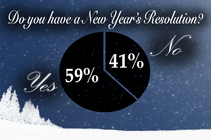 New Year's Resolution Info Graphic