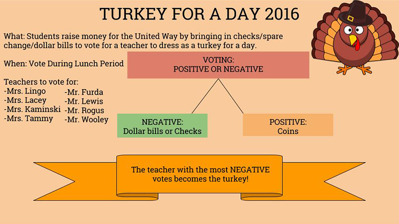 Turkey for a Day 2016